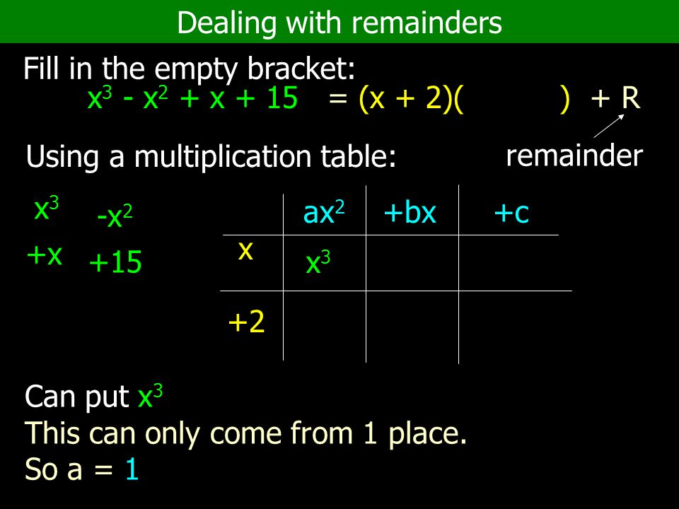 Dealing with remainders Fill in the empty bracket: x 3 - x 2 + x + 15 = (x + 2)( ) + R Using a multiplication table: x +2 ax 2 +bx +c x3x3 remainder +x -x 2 +15 x3x3 Can put x 3 This can only come from 1 place.