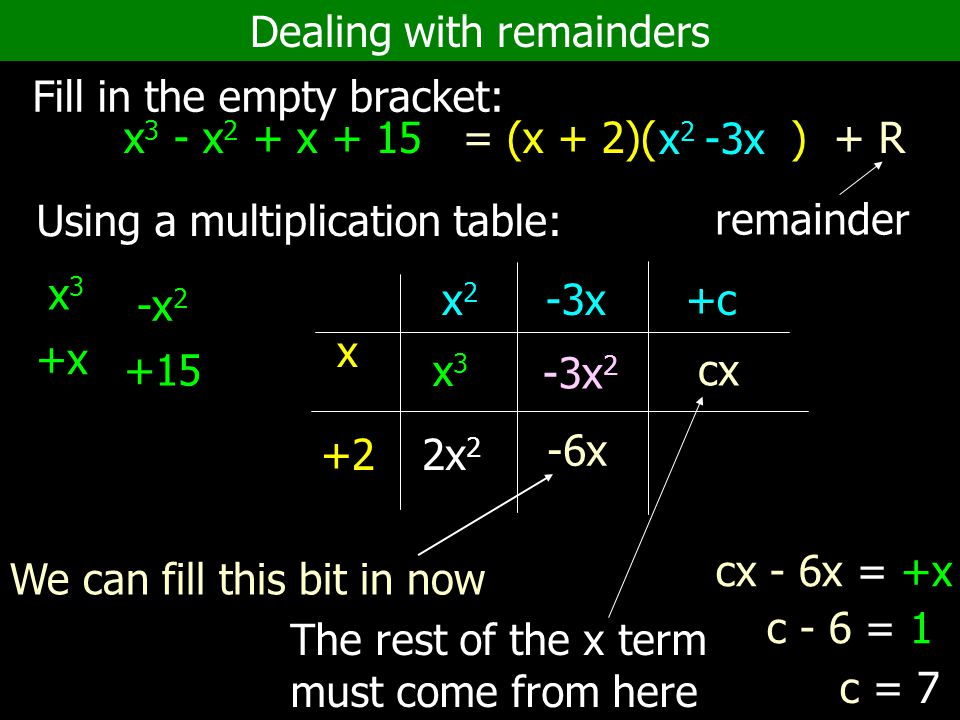 Dealing with remainders Fill in the empty bracket: x 3 - x 2 + x + 15 = (x + 2)( ) + R Using a multiplication table: +x -x 2 x +2 x 2 -3x +c x3x3 remainder +15 x3x3 x 2 -3x 2x 2 -3x 2 -6x We can fill this bit in now The rest of the x term must come from here cx cx - 6x = +x c - 6 = 1 c = 7