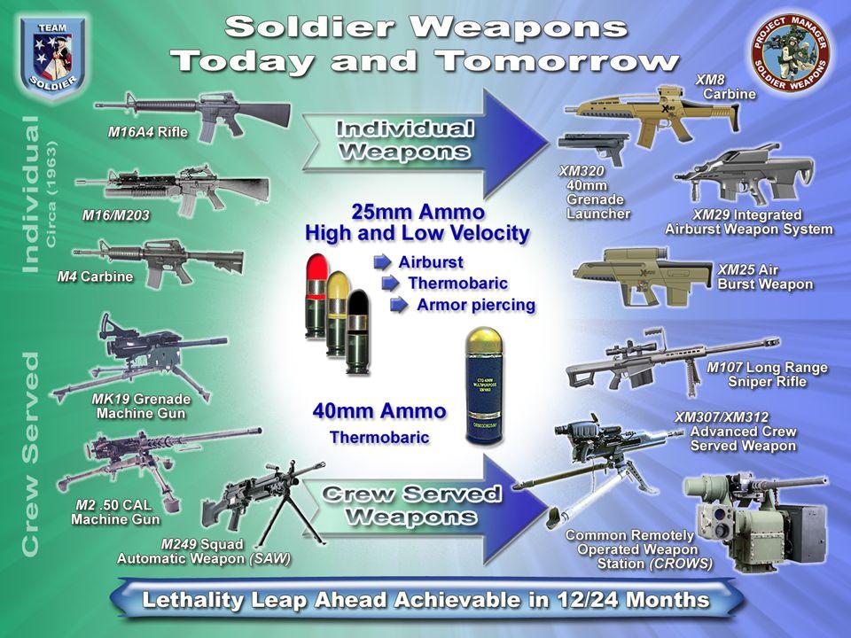 PM CSW Portfolio DEVELOPMENT ACAT II WEAPONS 1.XM29 Integrated Air Burst Weapon XM25 Air Burst Weapon XM8 Modular Assault Weapon 2.XM307, (25mm) Advanced Crew Served Weapon XM312.50 Cal Machine Gun Variant SOLDIER ENHANCEMENT PROGRAMS 3.XM26 12 Gauge Modular Accessory Shotgun System (MASS) 4.XM110 7.62 Semi-Automatic Sniper System (SASS) 5.Close Quarters Battle Kit 6.XM1041/XM1042, Close Combat Mission Capability Kit 7.XM102, Reloadable Stun Grenade BLOCK MOD PROGRAMS 8.CROWS, Remote Mount 9.Medium Machine Gun Weight Reduction Program 10.M240E5, 7.62mm MG (Aviation Version) 11.M249 SAW 200 Round Soft Pack 12.XM116 Sight Computerized Small Arm Fire Control AMMO BLOCK MOD PROGRAMS 13.XM1037, Short Range Training Round for M249 14.XM1060 40mm Multipurpose Cartridge 15.XM430A1E1 DUD Reducing 40MM (FCT) PROCUREMENT 16.M240B, 7.62mm Medium Machine Gun 17.M240 Mod Line M192, Light Weight Ground Mount for MG Improved Bipod Improved Flash Suppressor Combat Ammunition Pack 18.M249, 5.56mm Squad Automatic Weapon 19.M249 Mod Line M249 Short Barrels MG Front Rails Improved Bipod Collapsible Buttstock M192, Light Weight Ground Mount for MG 20.M16A4 5.56mm Rifle 21.M16 Rifle Mod Line M5 Adapter Rail 22.M4, 5.56mm Carbine 23.M4 Carbine Mod Line M4 Adapter Rails Back Up Iron Sight M68 Close Combat Optic M203A1 MWO Kit M203 Rail System 24.MK19 25.MK19 Mod Line Mod Kit Lightweight Adjustable Sight Bracket Tactical Engagement Simulator (TES) 26.M107 Semi Automatic Long Range Sniper Rifle 27.Sniper Accessory Kit 28.M145 Machine Gun Optics 29.M25 Stabilized Binoculars AMMO PRODUCTION PROGRAMS* M995, 5.56mm Armor Piercing M993, 7.62mm Armor Piercing M903/M962 Cal.50 SLAP/SLAPT M1012/M1013, 12 Gauge Non Lethal Point and Crowd Control M1006, Non Lethal 40mm Round M1001, 40mm Canister Round M1029, 40mm Crowd Dispersal Cartridge M67 Frag Hand Grenade PIP for EM Fuze Enhanced Pyro (EP) Fuze for M67 Hand Grenade M100, Grenade Rifle Entry Munition (GREM) MK243 MOD 0 9MM Jacketed Hollow-Point M86
