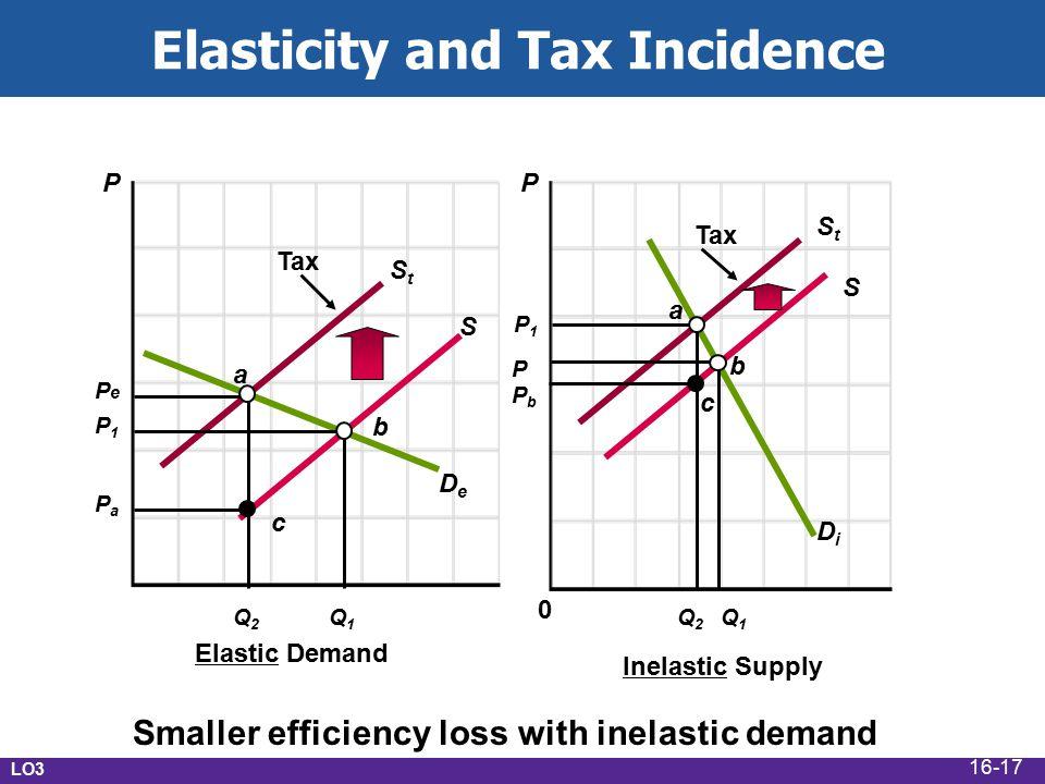 LO3 Elastic Demand Inelastic Supply Tax a b c a b 0 Q2Q2 P1P1 Q1Q1 P PePe Smaller efficiency loss with inelastic demand StSt S DeDe DiDi c S Tax StSt