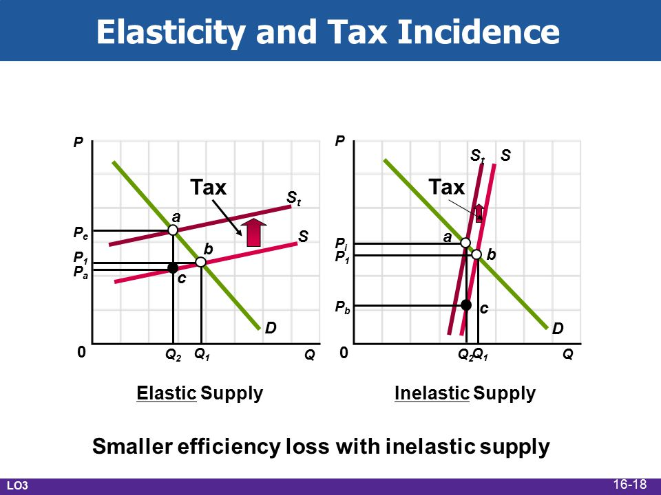 Elastic SupplyInelastic Supply Smaller efficiency loss with inelastic supply D D S SStSt StSt P1P1 PaPa PePe P1P1 PbPb PiPi Q1Q1 Q2Q2 Q1Q1 Q2Q2 Tax a a b b c c LO3 Elasticity and Tax Incidence 0 P P 0 Q Q 16-18