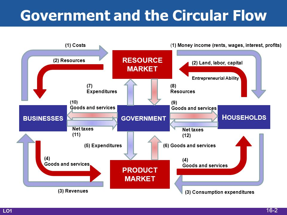 LO1 Government and the Circular Flow (1) Costs RESOURCE MARKET PRODUCT MARKET BUSINESSES H OUSEHOLDS (4) Goods and services (7) Expenditures (8) Resources (9) Goods and services (4) Goods and services (10) Goods and services Net taxes (12) Net taxes (11) (3) Consumption expenditures (3) Revenues GOVERNMENT (1) Money income (rents, wages, interest, profits) (2) Land, labor, capital Entrepreneurial Ability (2) Resources (5) Expenditures(6) Goods and services 16-2