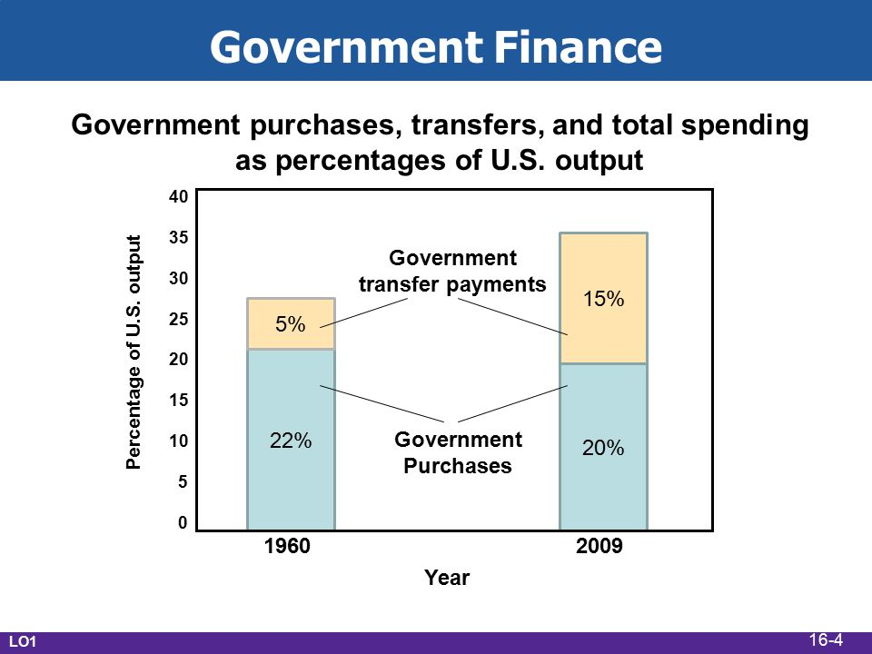 20% 40 35 30 25 20 15 10 5 0 2009 1960 Government Purchases Government transfer payments 22% 15% 5% Year Percentage of U.S.