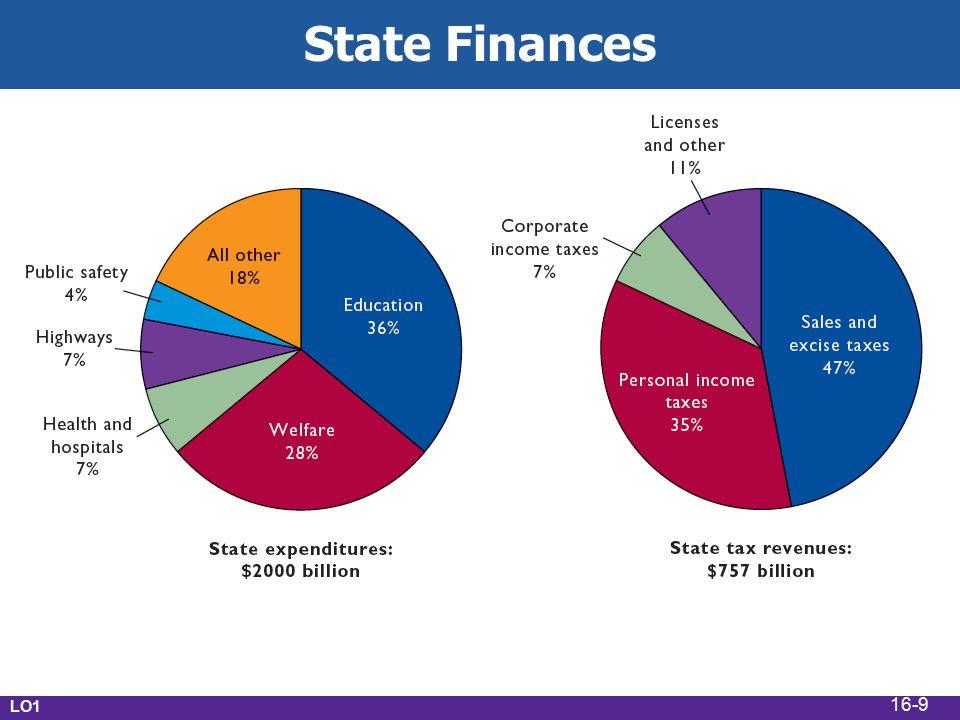 LO1 Local Finances 16-10