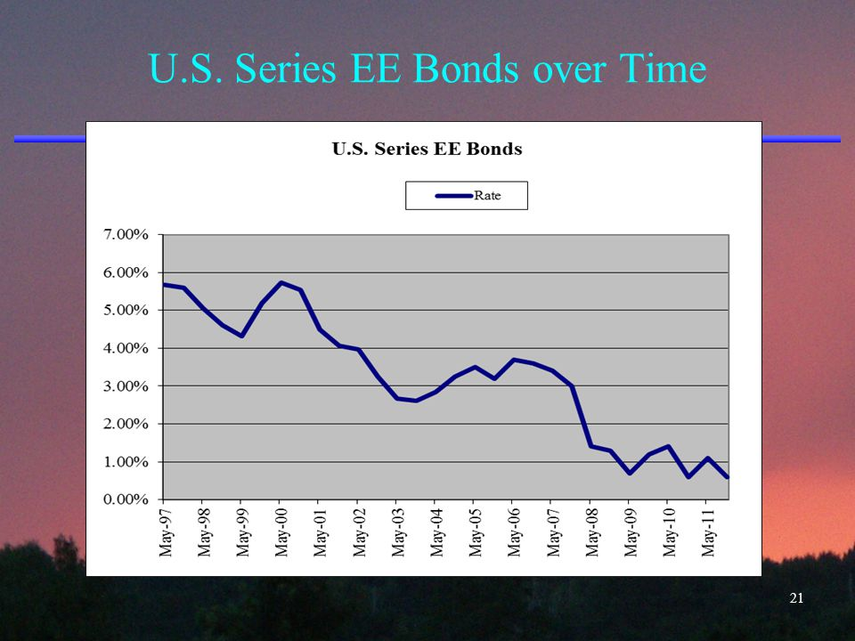 U.S. Series EE Bonds over Time 21
