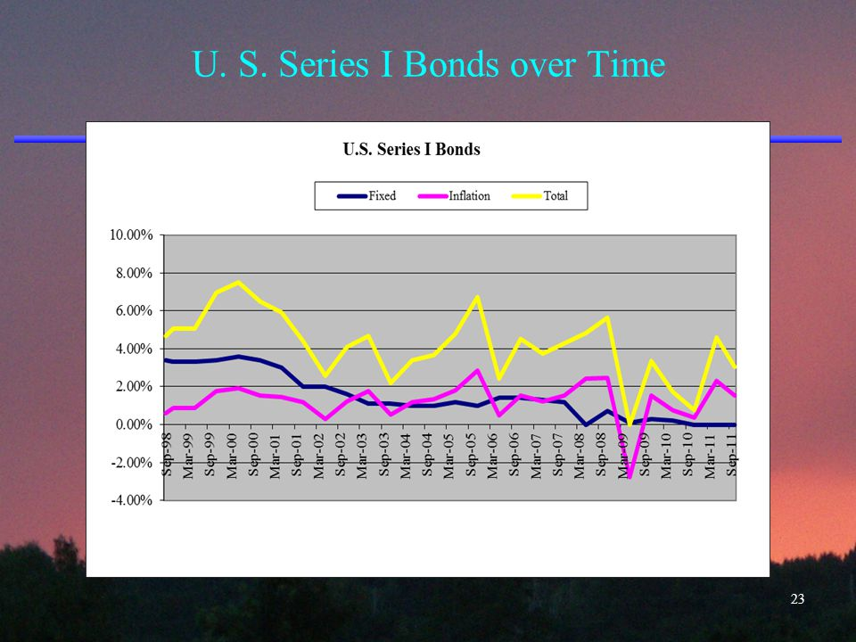 U. S. Series I Bonds over Time 23