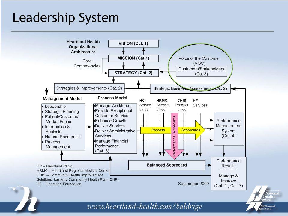 Leadership System