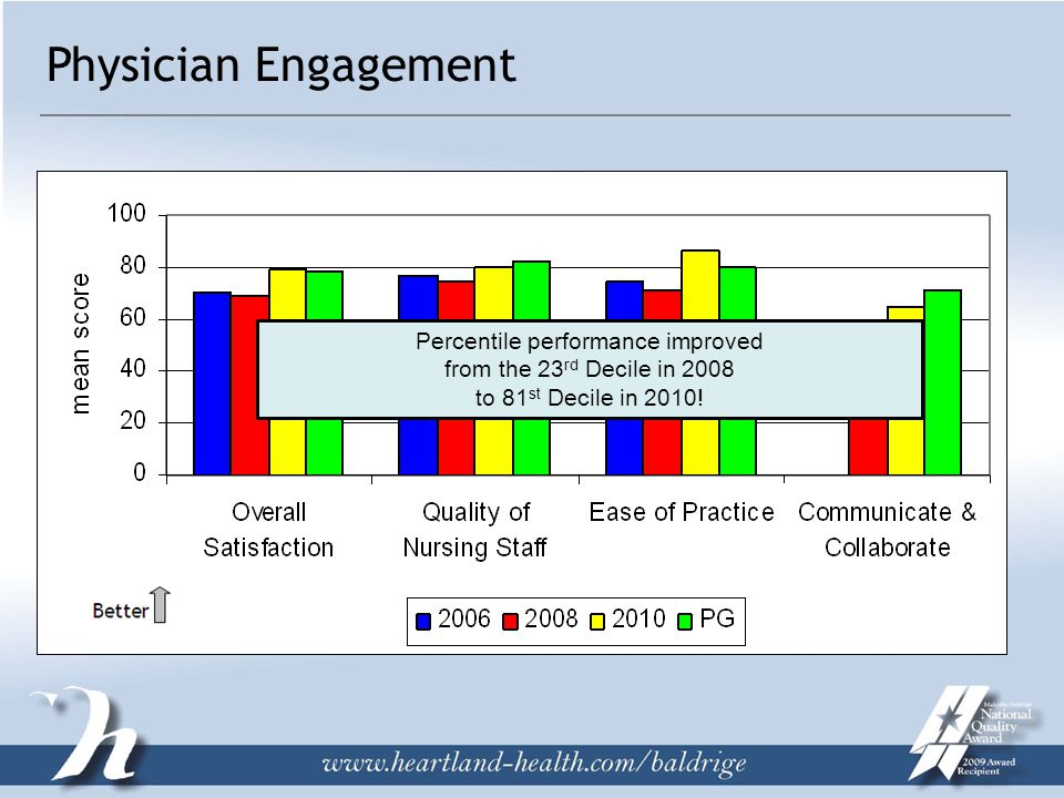 Physician Engagement Percentile performance improved from the 23 rd Decile in 2008 to 81 st Decile in 2010!