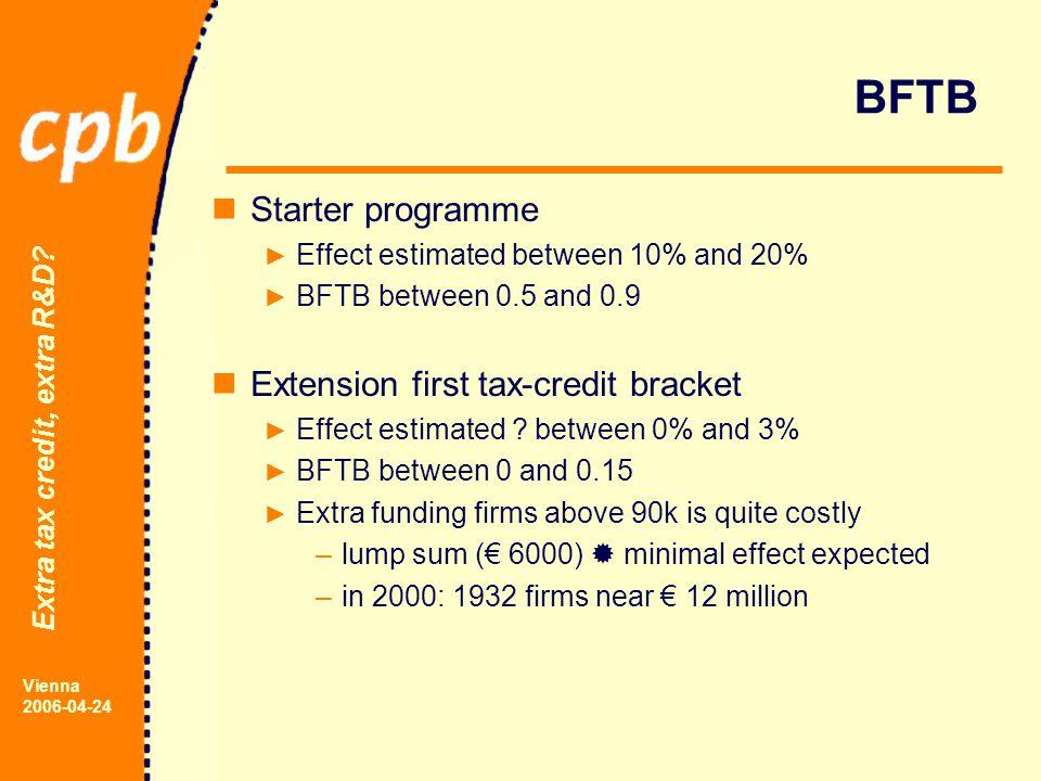 Extra tax credit, extra R&D.