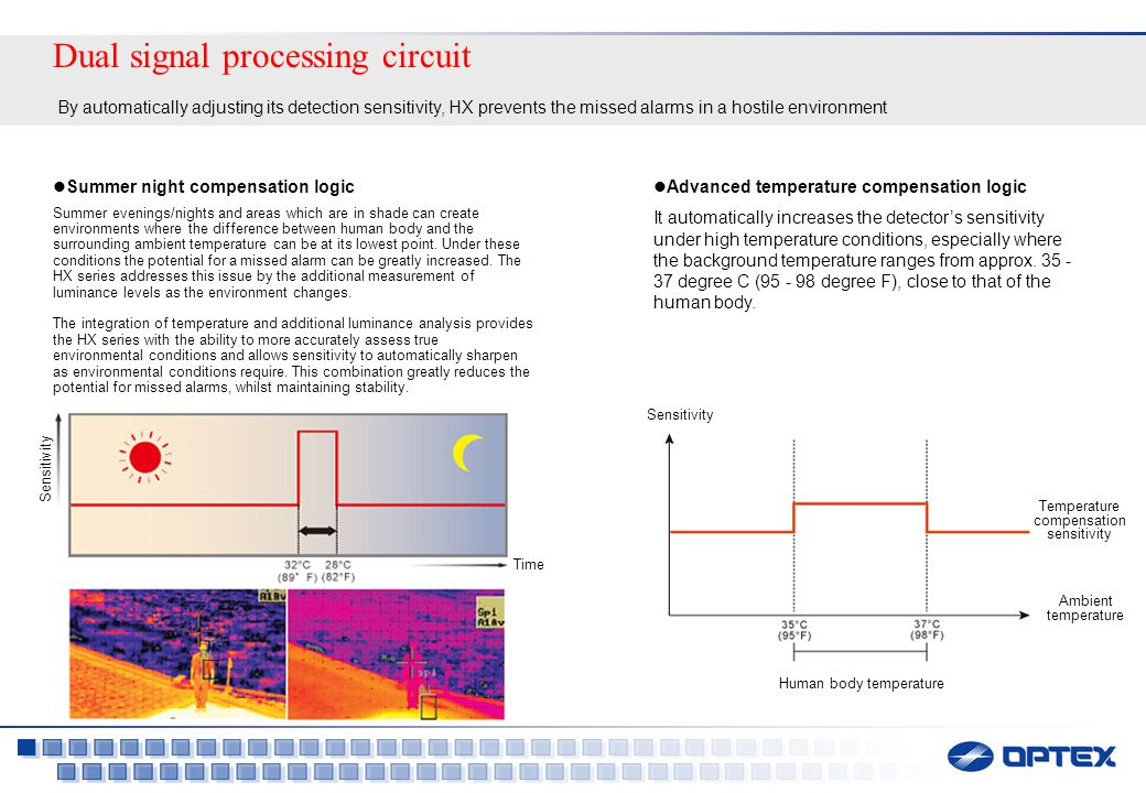 Dual signal processing circuit By automatically adjusting its detection sensitivity, HX prevents the missed alarms in a hostile environment Advanced temperature compensation logic It automatically increases the detector's sensitivity under high temperature conditions, especially where the background temperature ranges from approx.