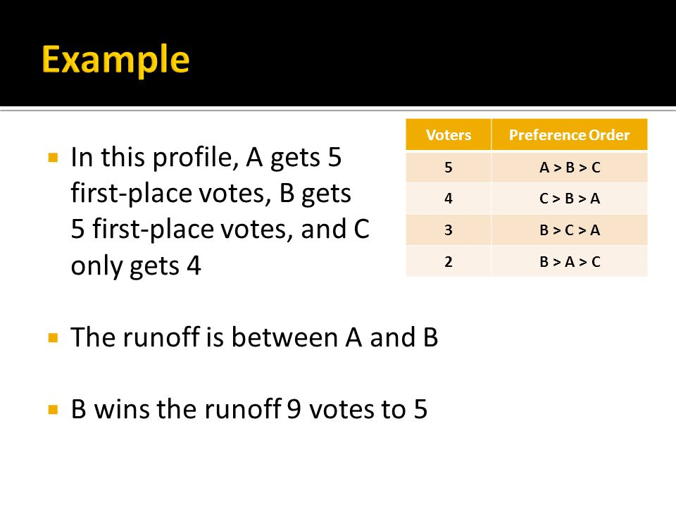  In this profile, A gets 5 first-place votes, B gets 5 first-place votes, and C only gets 4  The runoff is between A and B  B wins the runoff 9 votes to 5 VotersPreference Order 5A > B > C 4C > B > A 3B > C > A 2B > A > C