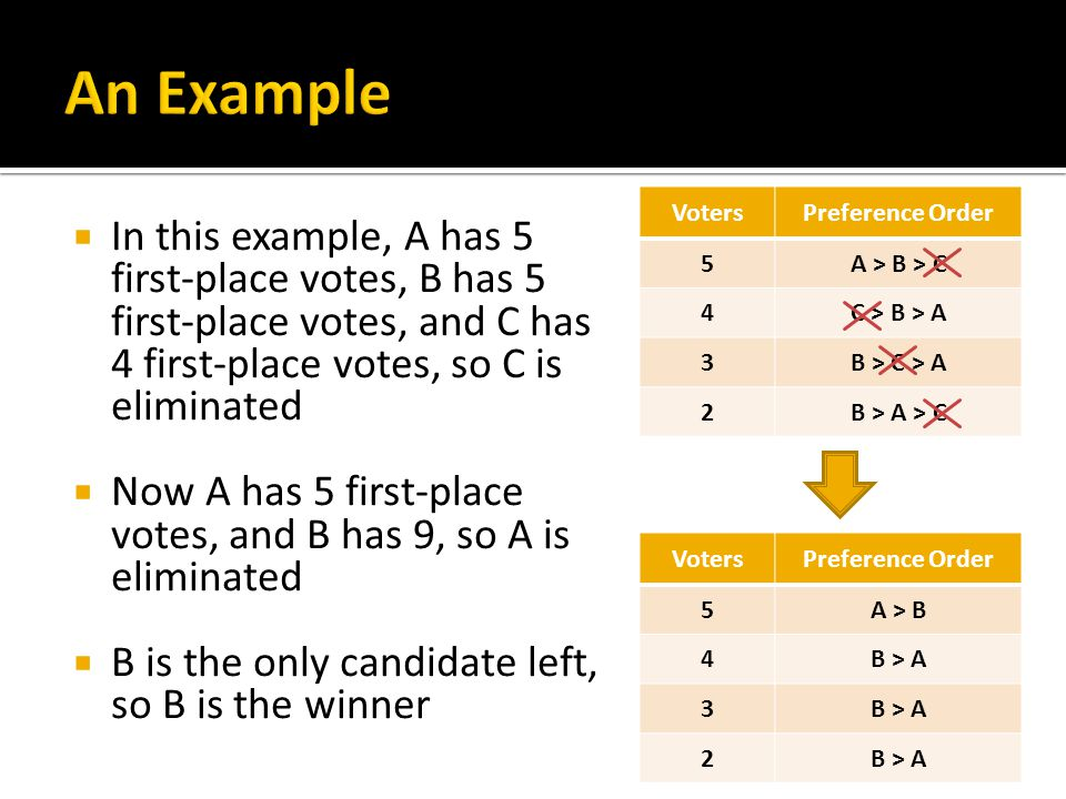  In this example, A has 5 first-place votes, B has 5 first-place votes, and C has 4 first-place votes, so C is eliminated  Now A has 5 first-place v