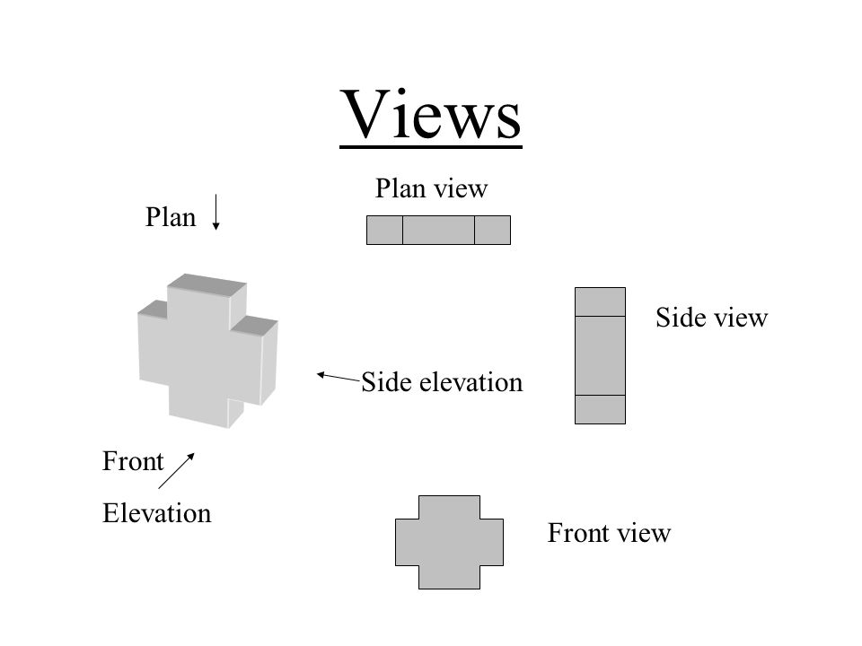 Views Plan Side elevation Front Elevation Plan view Side view Front view
