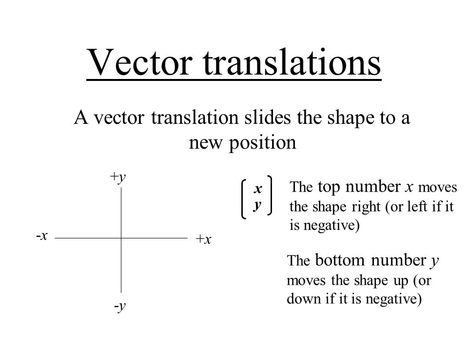 Vector translations A vector translation slides the shape to a new position +x+x -y-y +y+y -x-x xyxy The bottom number y moves the shape up (or down if it is negative) The top number x moves the shape right (or left if it is negative)