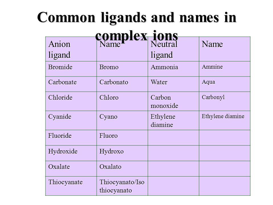 Anion ligand Name Neutral ligand Name BromideBromoAmmoniaAmmine CarbonateCarbonatoWaterAqua ChlorideChloro Carbon monoxide Carbonyl CyanideCyano Ethylene diamine FluorideFluoro HydroxideHydroxo OxalateOxalato Thiocyanate Thiocyanato/Iso thiocyanato Common ligands and names in complex ions