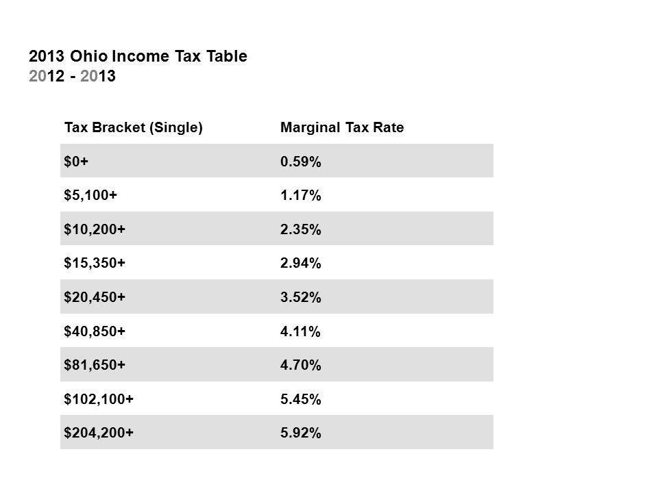 Tax Bracket (Single)Marginal Tax Rate $0+0.59% $5,100+1.17% $10,200+2.35% $15,350+2.94% $20,450+3.52% $40,850+4.11% $81,650+4.70% $102,100+5.45% $204,200+5.92% 2013 Ohio Income Tax Table 2012 - 2013