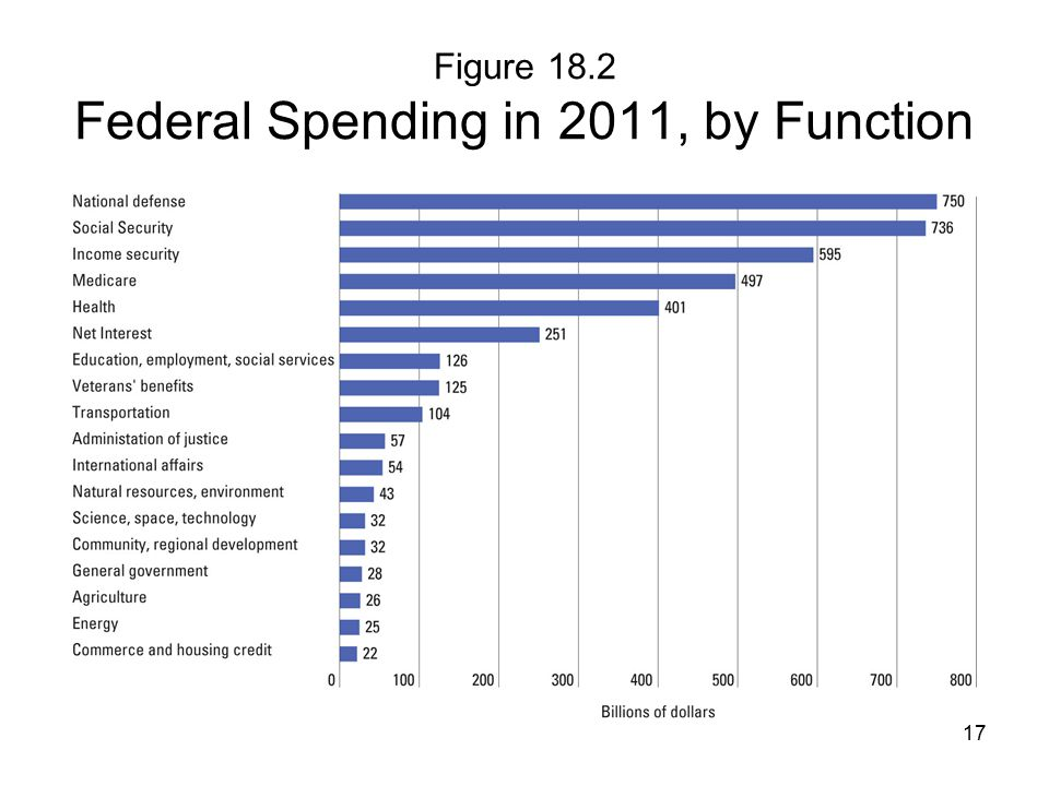 Figure 18.2 Federal Spending in 2011, by Function 17