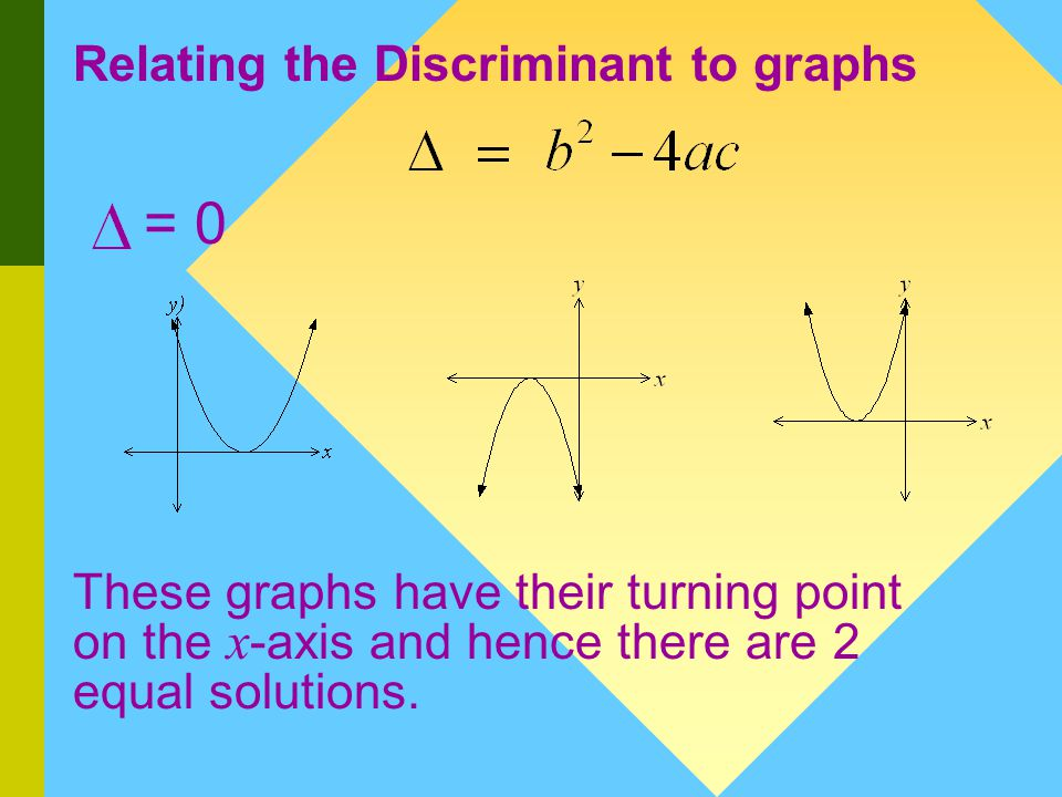 Relating the Discriminant to graphs > 0 The graph cuts the x -axis in two places.