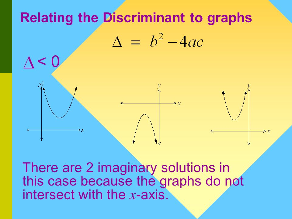 Relating the Discriminant to graphs = 0 These graphs have their turning point on the x -axis and hence there are 2 equal solutions.