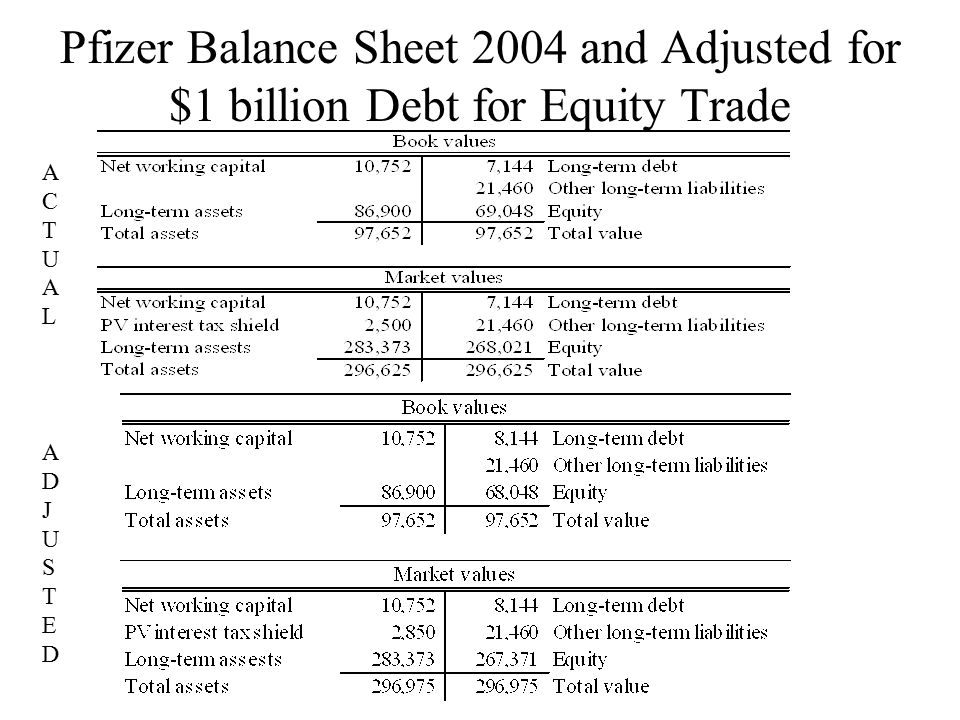 Pfizer Balance Sheet 2004 and Adjusted for $1 billion Debt for Equity Trade ACTUALACTUAL ADJUSTEDADJUSTED