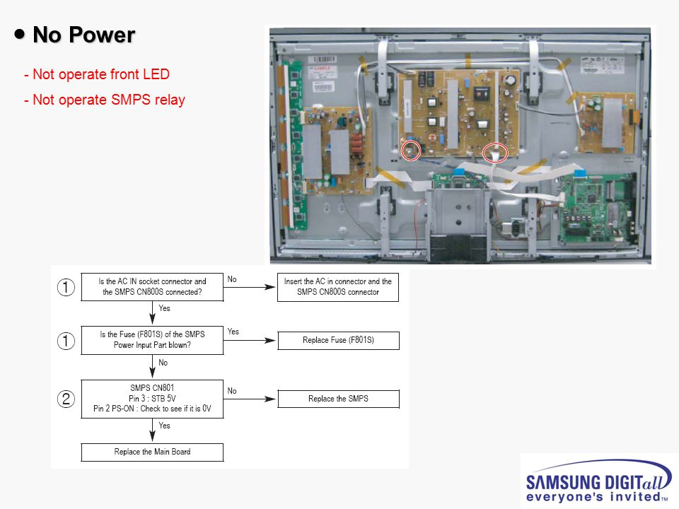 ● No Power - Not operate front LED - - Not operate SMPS relay