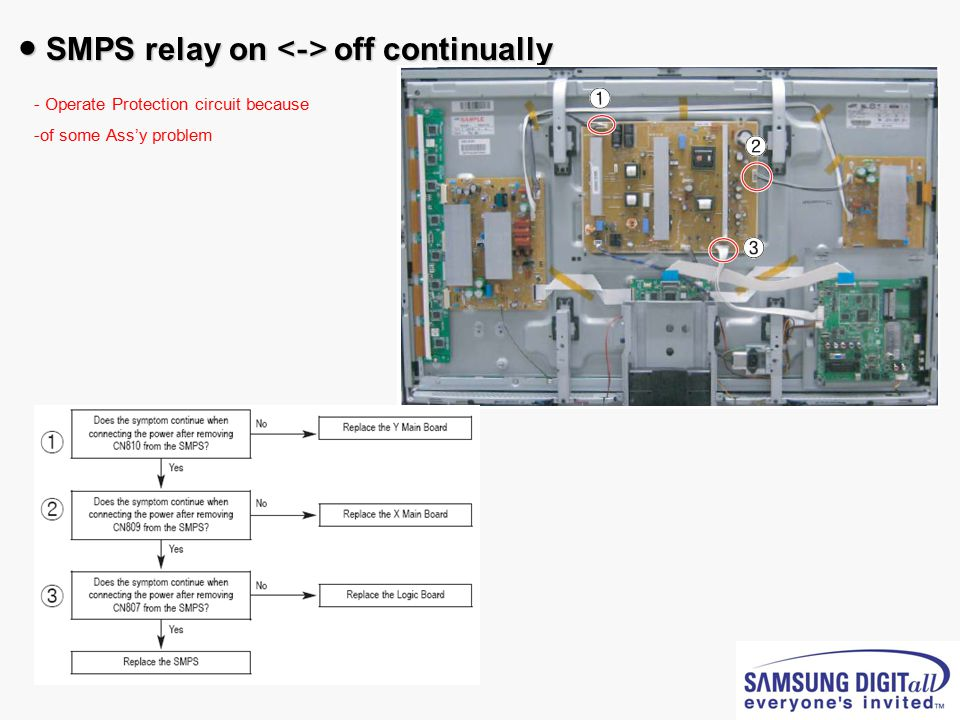 ● SMPS relay on off continually - - Operate Protection circuit because - -of some Ass'y problem
