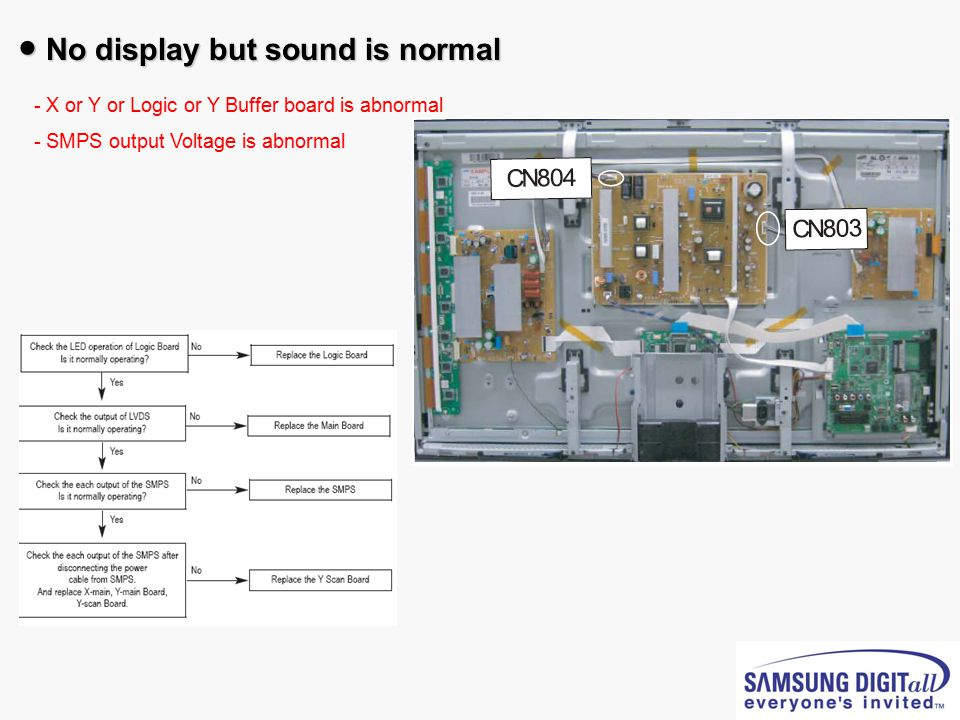 ● No display but sound is normal - - X or Y or Logic or Y Buffer board is abnormal - - SMPS output Voltage is abnormal