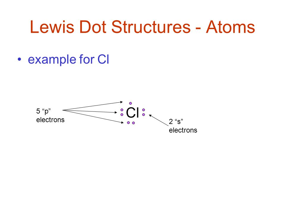 Lewis Dot Structures - Atoms example for Cl Cl 2 s electrons 5 p electrons