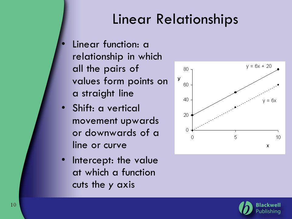 10 Linear Relationships Linear function: a relationship in which all the pairs of values form points on a straight line Shift: a vertical movement upw