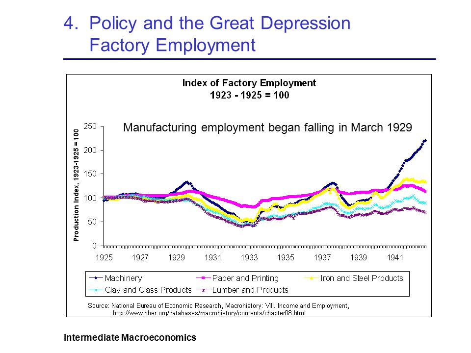 Intermediate Macroeconomics 4. Policy and the Great Depression Factory Employment Manufacturing employment began falling in March 1929