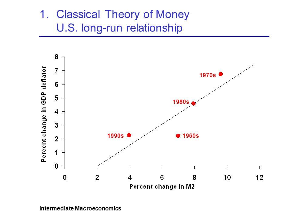 Intermediate Macroeconomics 1.Classical Theory of Money U.S.