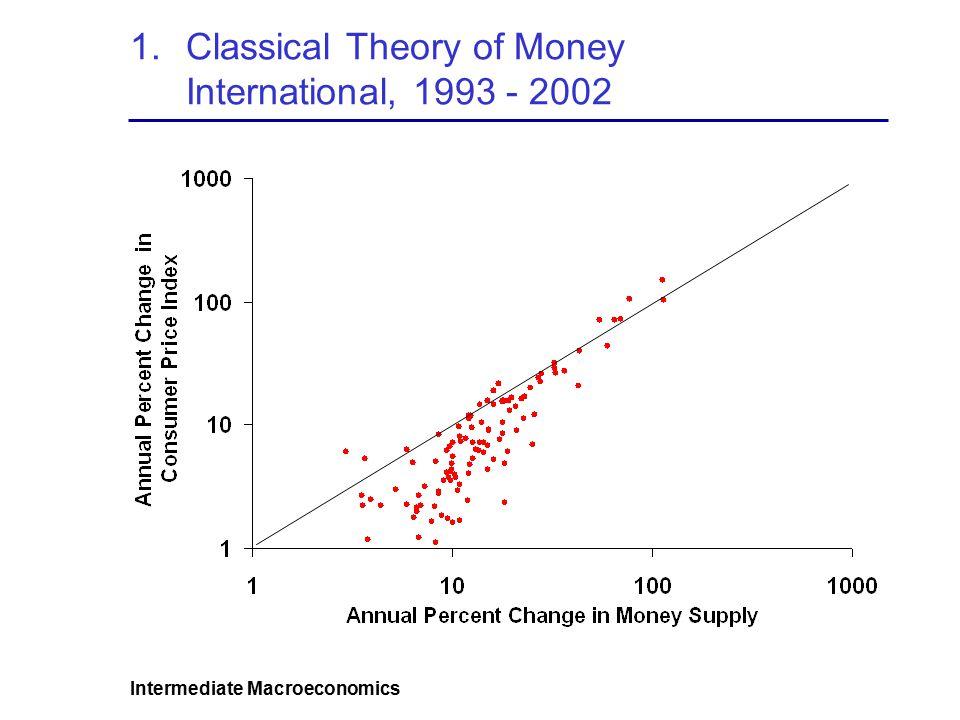 Intermediate Macroeconomics 1.Classical Theory of Money International, 1993 - 2002