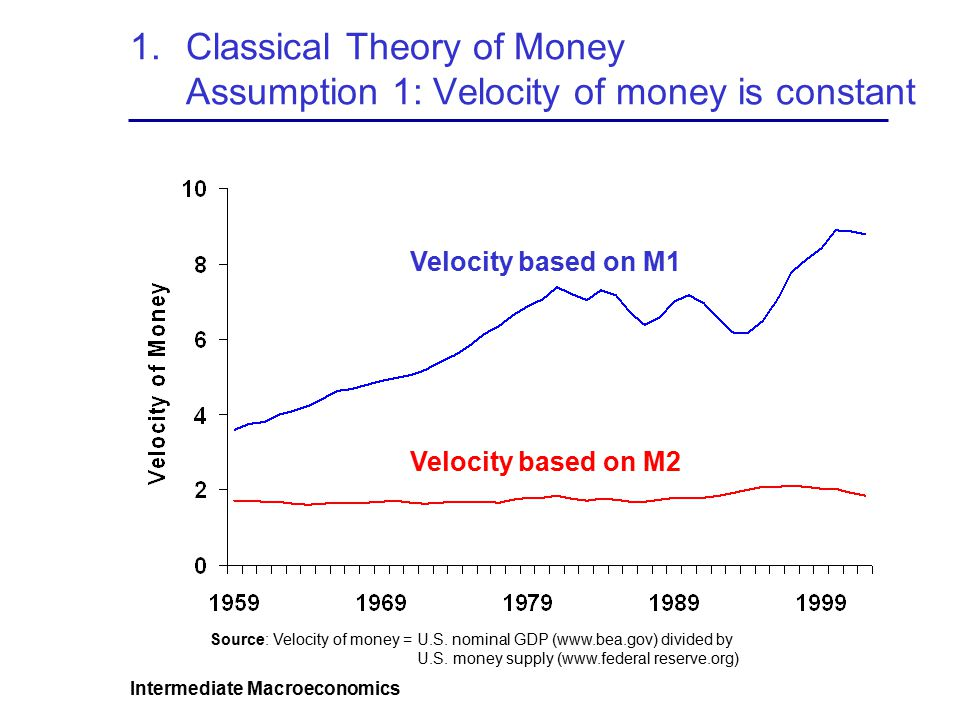 Intermediate Macroeconomics 1.Classical Theory of Money Assumption 1: Velocity of money is constant Velocity based on M1 Velocity based on M2 Source: