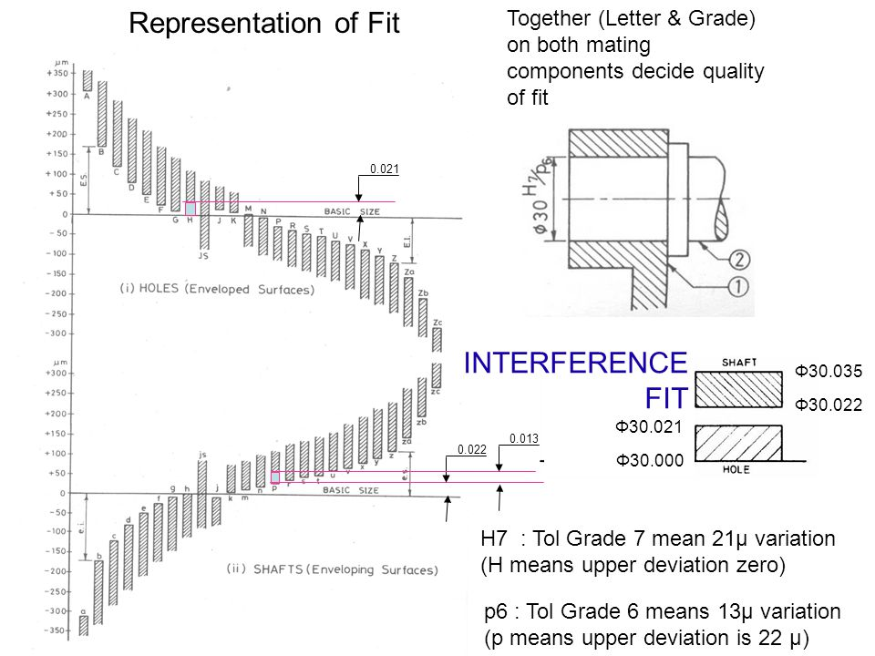 Together (Letter & Grade) on both mating components decide quality of fit H7 : Tol Grade 7 mean 21μ variation (H means upper deviation zero) Represent