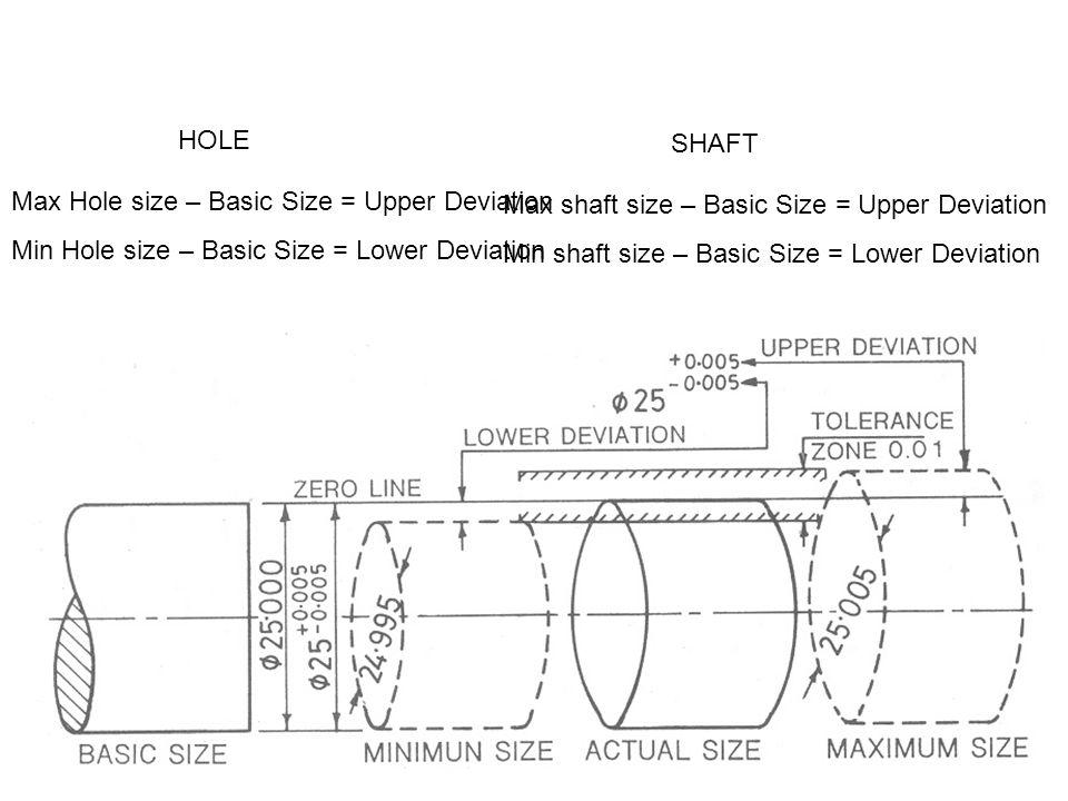 Max Hole size – Basic Size = Upper Deviation Min Hole size – Basic Size = Lower Deviation HOLE Max shaft size – Basic Size = Upper Deviation Min shaft