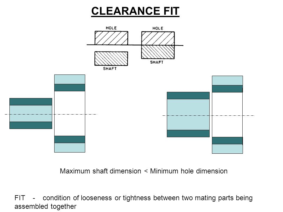 CLEARANCE FIT Maximum shaft dimension < Minimum hole dimension FIT - condition of looseness or tightness between two mating parts being assembled toge