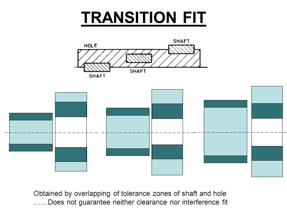 TRANSITION FIT Obtained by overlapping of tolerance zones of shaft and hole ……Does not guarantee neither clearance nor interference fit