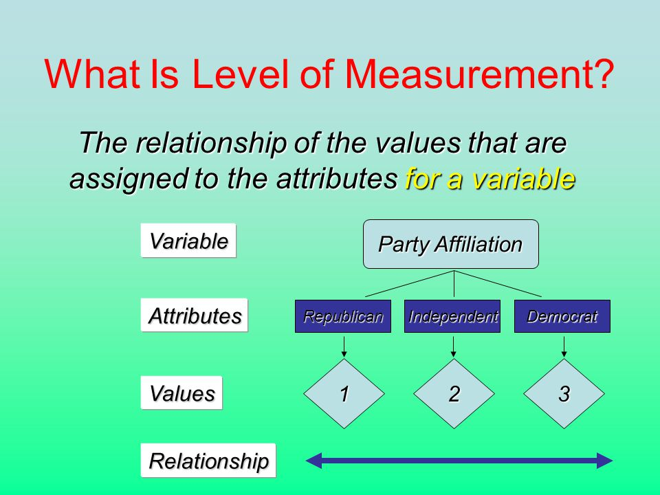 What Is Level of Measurement.
