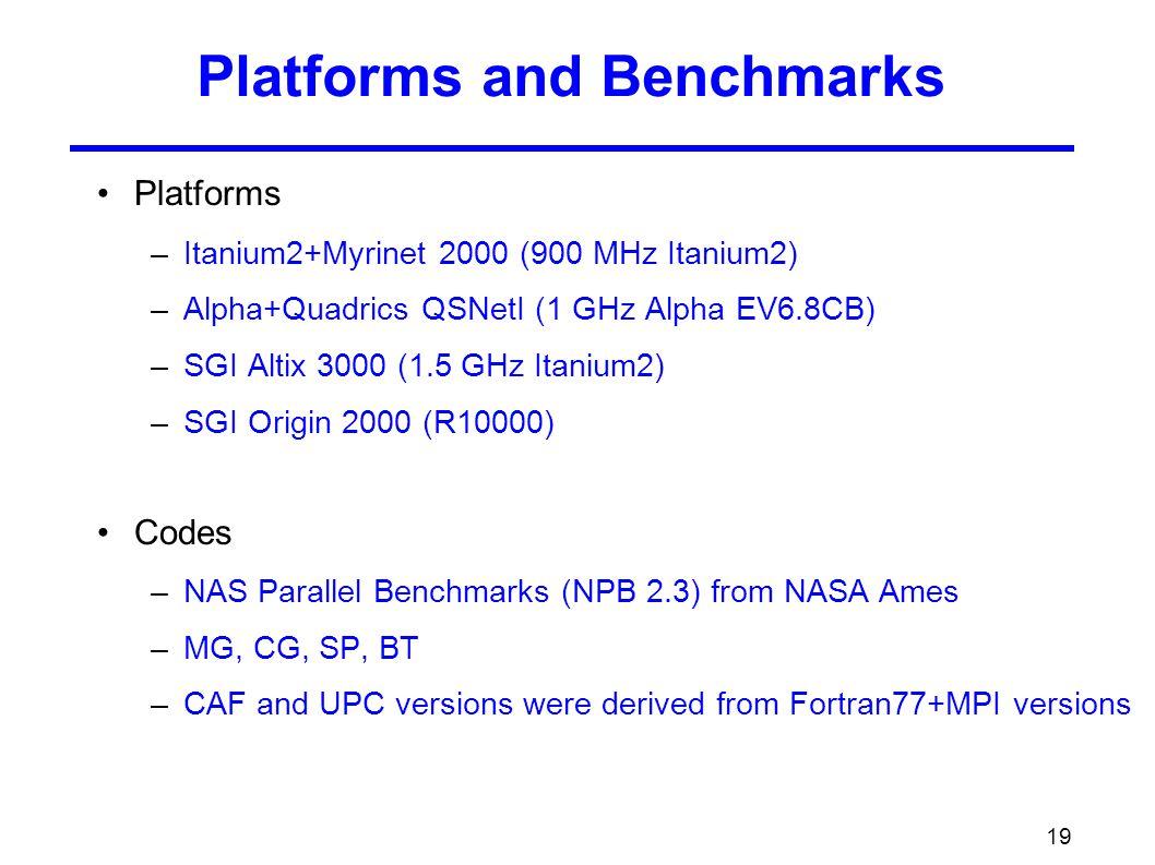 19 Platforms and Benchmarks Platforms –Itanium2+Myrinet 2000 (900 MHz Itanium2) –Alpha+Quadrics QSNetI (1 GHz Alpha EV6.8CB) –SGI Altix 3000 (1.5 GHz Itanium2) –SGI Origin 2000 (R10000) Codes –NAS Parallel Benchmarks (NPB 2.3) from NASA Ames –MG, CG, SP, BT –CAF and UPC versions were derived from Fortran77+MPI versions