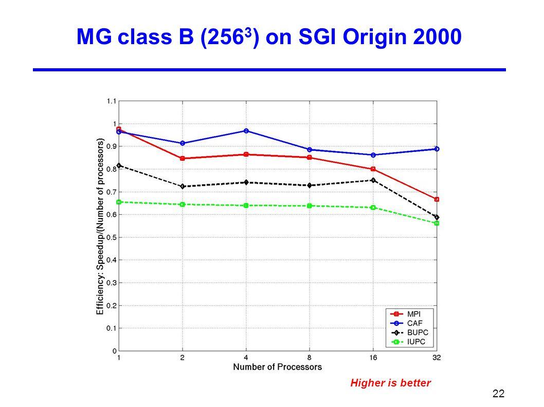 22 MG class B (256 3 ) on SGI Origin 2000 Higher is better