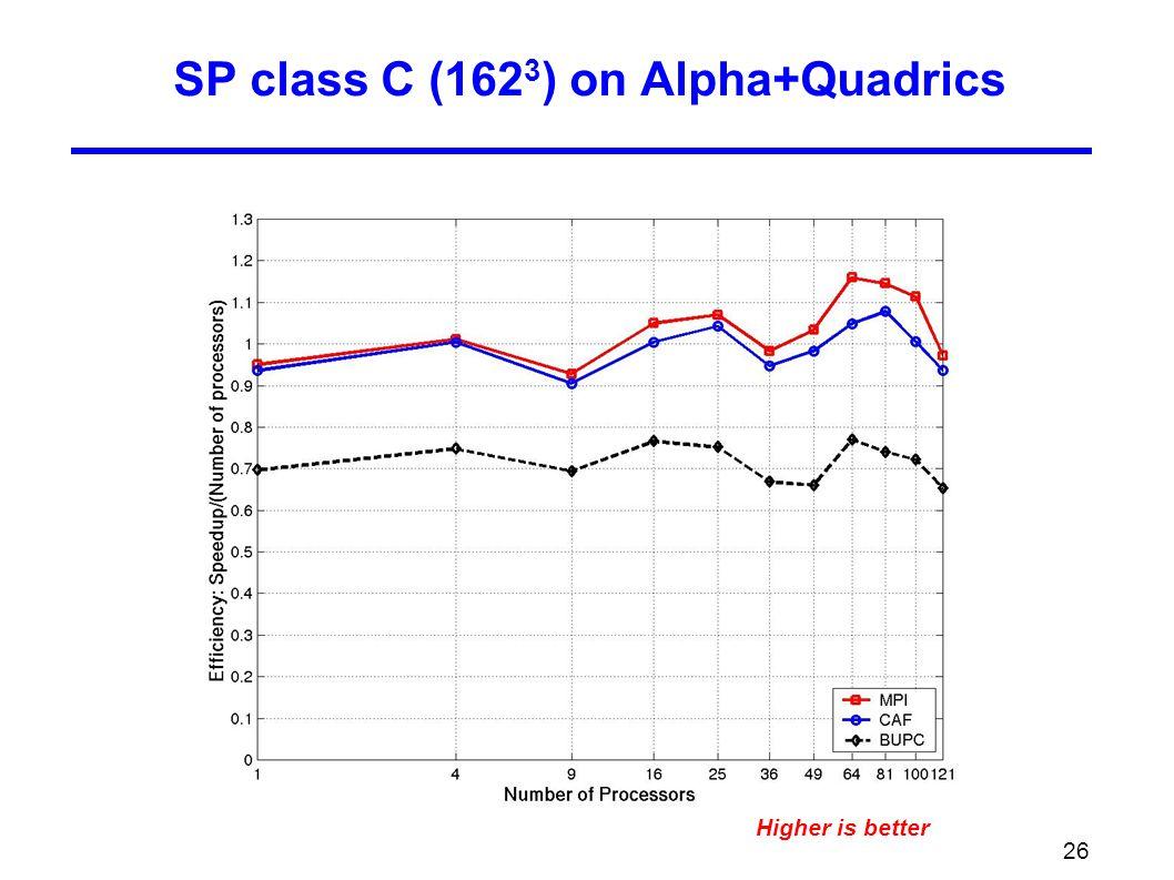26 SP class C (162 3 ) on Alpha+Quadrics Higher is better