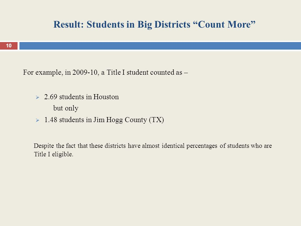 Result: Students in Big Districts Count More For example, in 2009-10, a Title I student counted as –  2.69 students in Houston but only  1.48 students in Jim Hogg County (TX) Despite the fact that these districts have almost identical percentages of students who are Title I eligible.