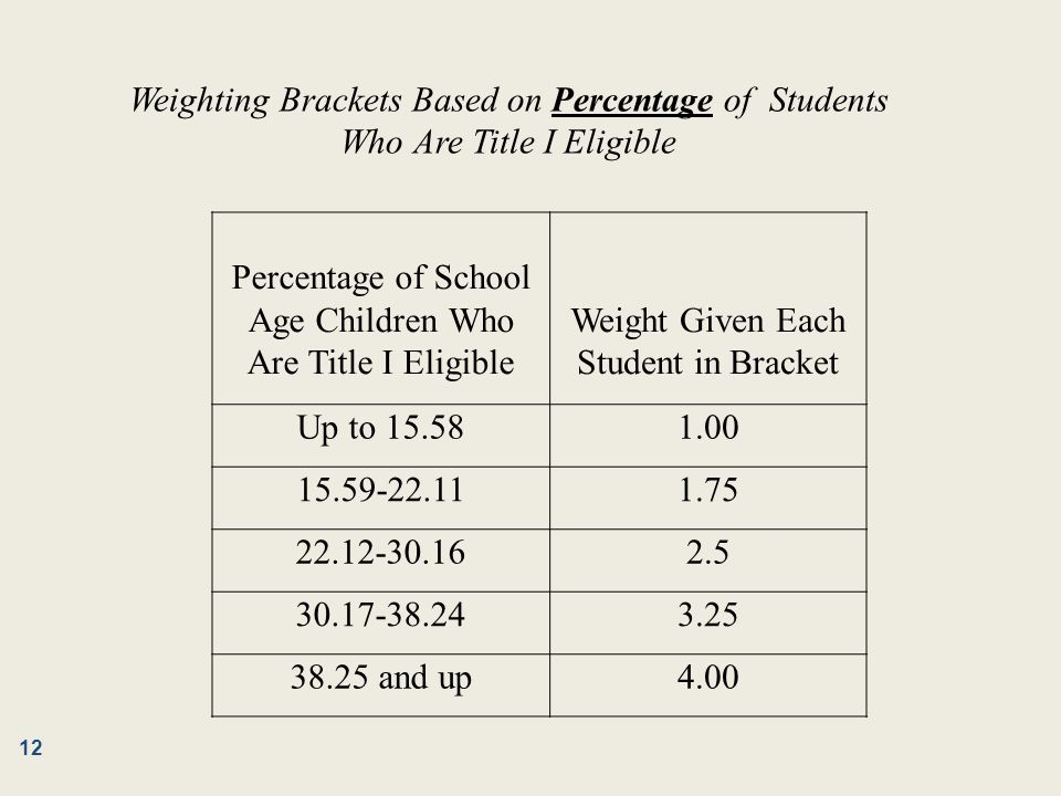 Percentage of School Age Children Who Are Title I Eligible Weight Given Each Student in Bracket Up to 15.581.00 15.59-22.111.75 22.12-30.162.5 30.17-38.243.25 38.25 and up4.00 Weighting Brackets Based on Percentage of Students Who Are Title I Eligible 12