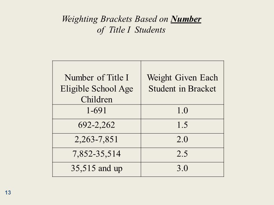 Number of Title I Eligible School Age Children Weight Given Each Student in Bracket 1-6911.0 692-2,2621.5 2,263-7,8512.0 7,852-35,5142.5 35,515 and up
