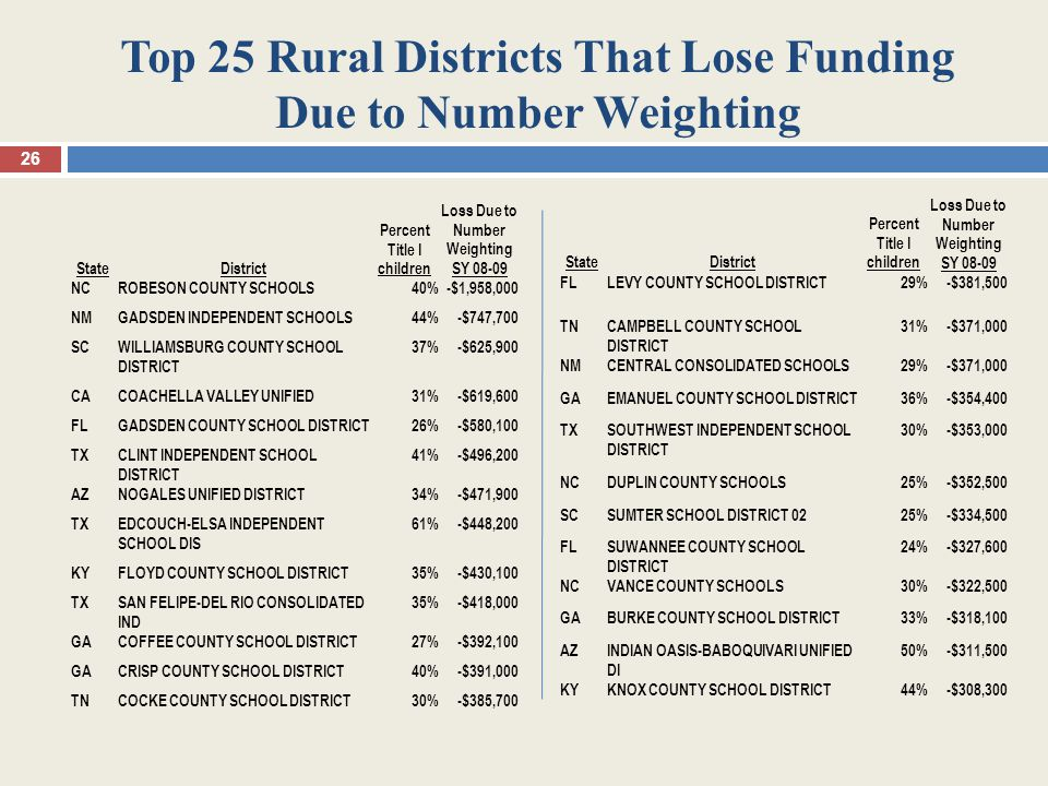 Top 25 Rural Districts That Lose Funding Due to Number Weighting 26 StateDistrict Percent Title I children Loss Due to Number Weighting SY 08-09 NCROBESON COUNTY SCHOOLS40%-$1,958,000 NMGADSDEN INDEPENDENT SCHOOLS44%-$747,700 SCWILLIAMSBURG COUNTY SCHOOL DISTRICT 37%-$625,900 CACOACHELLA VALLEY UNIFIED31%-$619,600 FLGADSDEN COUNTY SCHOOL DISTRICT26%-$580,100 TXCLINT INDEPENDENT SCHOOL DISTRICT 41%-$496,200 AZNOGALES UNIFIED DISTRICT34%-$471,900 TXEDCOUCH-ELSA INDEPENDENT SCHOOL DIS 61%-$448,200 KYFLOYD COUNTY SCHOOL DISTRICT35%-$430,100 TXSAN FELIPE-DEL RIO CONSOLIDATED IND 35%-$418,000 GACOFFEE COUNTY SCHOOL DISTRICT27%-$392,100 GACRISP COUNTY SCHOOL DISTRICT40%-$391,000 TNCOCKE COUNTY SCHOOL DISTRICT30%-$385,700 StateDistrict Percent Title I children Loss Due to Number Weighting SY 08-09 FLLEVY COUNTY SCHOOL DISTRICT29%-$381,500 TNCAMPBELL COUNTY SCHOOL DISTRICT 31%-$371,000 NMCENTRAL CONSOLIDATED SCHOOLS29%-$371,000 GAEMANUEL COUNTY SCHOOL DISTRICT36%-$354,400 TXSOUTHWEST INDEPENDENT SCHOOL DISTRICT 30%-$353,000 NCDUPLIN COUNTY SCHOOLS25%-$352,500 SCSUMTER SCHOOL DISTRICT 0225%-$334,500 FLSUWANNEE COUNTY SCHOOL DISTRICT 24%-$327,600 NCVANCE COUNTY SCHOOLS30%-$322,500 GABURKE COUNTY SCHOOL DISTRICT33%-$318,100 AZINDIAN OASIS-BABOQUIVARI UNIFIED DI 50%-$311,500 KYKNOX COUNTY SCHOOL DISTRICT44%-$308,300
