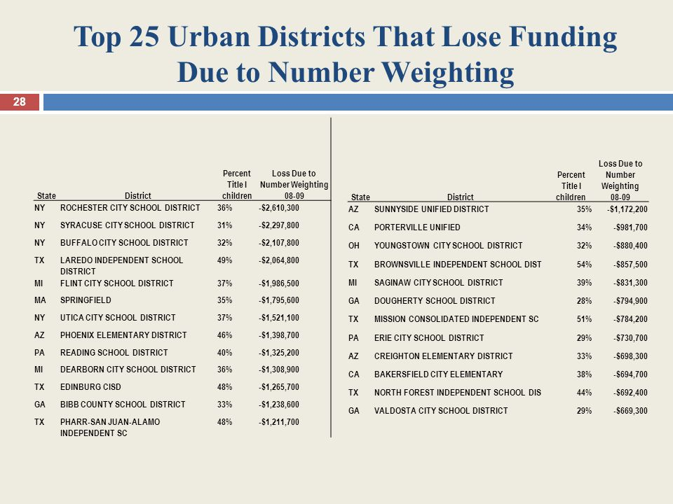 Top 25 Urban Districts That Lose Funding Due to Number Weighting 28 StateDistrict Percent Title I children Loss Due to Number Weighting 08-09 NYROCHESTER CITY SCHOOL DISTRICT36%-$2,610,300 NYSYRACUSE CITY SCHOOL DISTRICT31%-$2,297,800 NYBUFFALO CITY SCHOOL DISTRICT32%-$2,107,800 TXLAREDO INDEPENDENT SCHOOL DISTRICT 49%-$2,064,800 MIFLINT CITY SCHOOL DISTRICT37%-$1,986,500 MASPRINGFIELD35%-$1,795,600 NYUTICA CITY SCHOOL DISTRICT37%-$1,521,100 AZPHOENIX ELEMENTARY DISTRICT46%-$1,398,700 PAREADING SCHOOL DISTRICT40%-$1,325,200 MIDEARBORN CITY SCHOOL DISTRICT36%-$1,308,900 TXEDINBURG CISD48%-$1,265,700 GABIBB COUNTY SCHOOL DISTRICT33%-$1,238,600 TXPHARR-SAN JUAN-ALAMO INDEPENDENT SC 48%-$1,211,700 StateDistrict Percent Title I children Loss Due to Number Weighting 08-09 AZSUNNYSIDE UNIFIED DISTRICT35%-$1,172,200 CAPORTERVILLE UNIFIED34%-$981,700 OHYOUNGSTOWN CITY SCHOOL DISTRICT32%-$880,400 TXBROWNSVILLE INDEPENDENT SCHOOL DIST54%-$857,500 MISAGINAW CITY SCHOOL DISTRICT39%-$831,300 GADOUGHERTY SCHOOL DISTRICT28%-$794,900 TXMISSION CONSOLIDATED INDEPENDENT SC51%-$784,200 PAERIE CITY SCHOOL DISTRICT29%-$730,700 AZCREIGHTON ELEMENTARY DISTRICT33%-$698,300 CABAKERSFIELD CITY ELEMENTARY38%-$694,700 TXNORTH FOREST INDEPENDENT SCHOOL DIS44%-$692,400 GAVALDOSTA CITY SCHOOL DISTRICT29%-$669,300