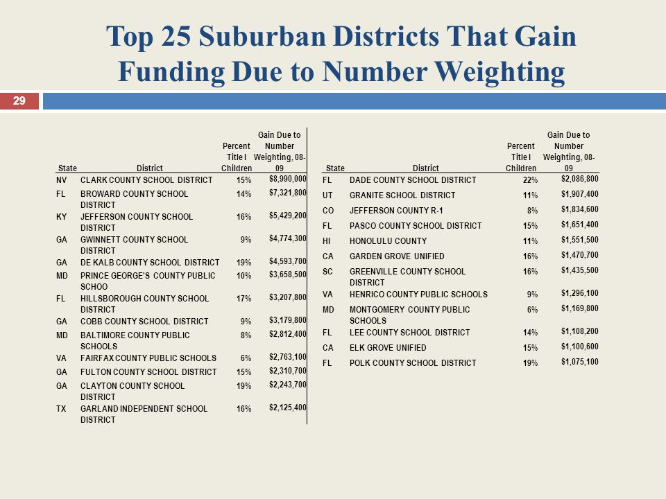 Top 25 Suburban Districts That Gain Funding Due to Number Weighting 29 StateDistrict Percent Title I Children Gain Due to Number Weighting, 08- 09 NVCLARK COUNTY SCHOOL DISTRICT15%$8,990,000 FLBROWARD COUNTY SCHOOL DISTRICT 14%$7,321,800 KYJEFFERSON COUNTY SCHOOL DISTRICT 16%$5,429,200 GAGWINNETT COUNTY SCHOOL DISTRICT 9%$4,774,300 GADE KALB COUNTY SCHOOL DISTRICT19%$4,593,700 MDPRINCE GEORGE S COUNTY PUBLIC SCHOO 10%$3,658,500 FLHILLSBOROUGH COUNTY SCHOOL DISTRICT 17%$3,207,800 GACOBB COUNTY SCHOOL DISTRICT9%$3,179,800 MDBALTIMORE COUNTY PUBLIC SCHOOLS 8%$2,812,400 VAFAIRFAX COUNTY PUBLIC SCHOOLS6%$2,763,100 GAFULTON COUNTY SCHOOL DISTRICT15%$2,310,700 GACLAYTON COUNTY SCHOOL DISTRICT 19%$2,243,700 TXGARLAND INDEPENDENT SCHOOL DISTRICT 16%$2,125,400 StateDistrict Percent Title I Children Gain Due to Number Weighting, 08- 09 FLDADE COUNTY SCHOOL DISTRICT22%$2,086,800 UTGRANITE SCHOOL DISTRICT11%$1,907,400 COJEFFERSON COUNTY R-18%$1,834,600 FLPASCO COUNTY SCHOOL DISTRICT15%$1,651,400 HIHONOLULU COUNTY11%$1,551,500 CAGARDEN GROVE UNIFIED16%$1,470,700 SCGREENVILLE COUNTY SCHOOL DISTRICT 16%$1,435,500 VAHENRICO COUNTY PUBLIC SCHOOLS9%$1,296,100 MDMONTGOMERY COUNTY PUBLIC SCHOOLS 6%$1,169,800 FLLEE COUNTY SCHOOL DISTRICT14%$1,108,200 CAELK GROVE UNIFIED15%$1,100,600 FLPOLK COUNTY SCHOOL DISTRICT19%$1,075,100