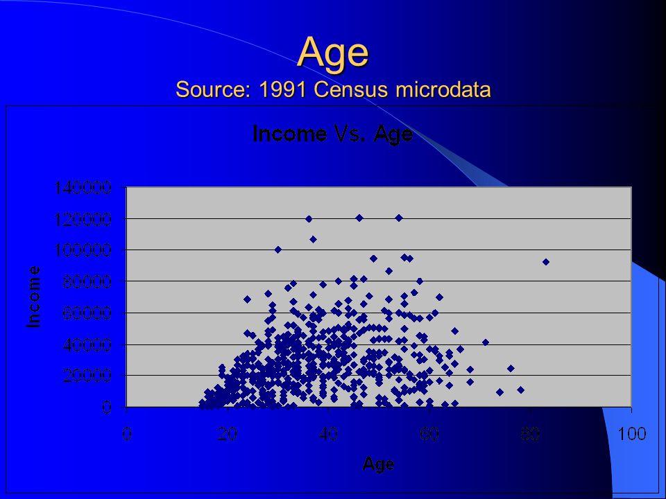 Age Source: 1991 Census microdata