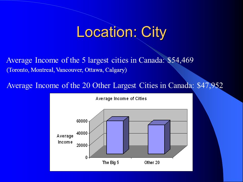Location: City Average Income of the 5 largest cities in Canada: $54,469 (Toronto, Montreal, Vancouver, Ottawa, Calgary) Average Income of the 20 Other Largest Cities in Canada: $47,952