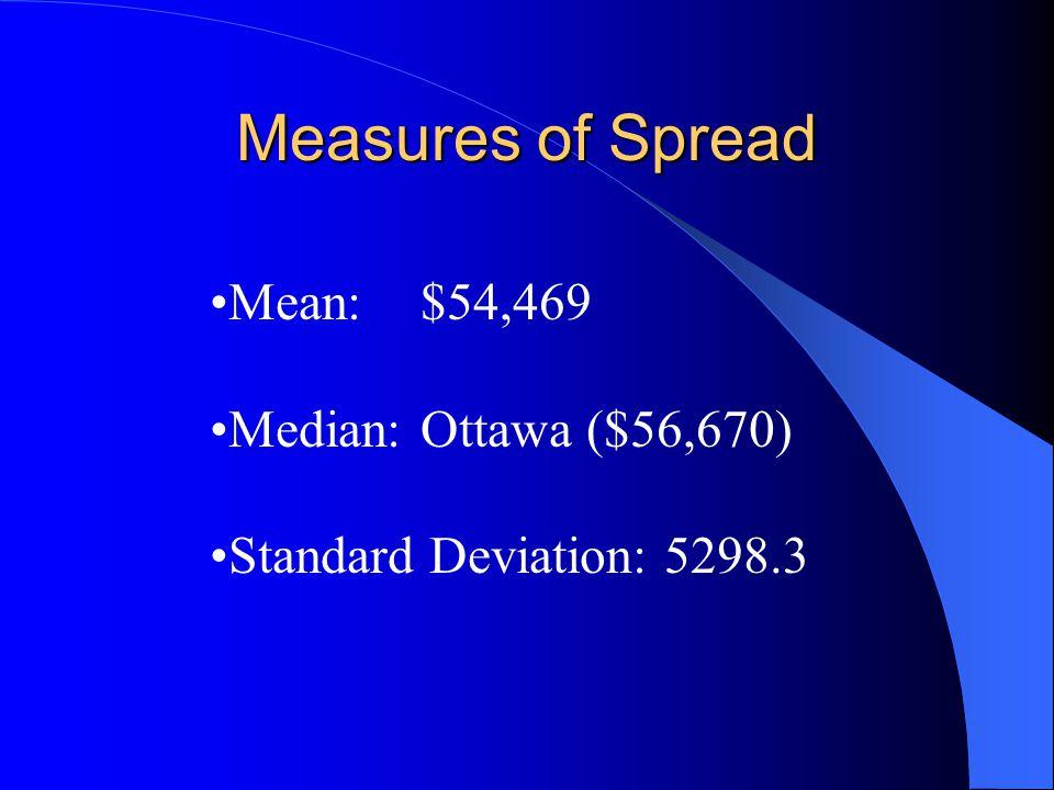 Measures of Spread Mean:$54,469 Median:Ottawa ($56,670) Standard Deviation: 5298.3